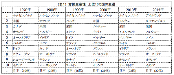 引用:http://www.jpc-net.jp/intl_comparison/intl_comparison_2016.pdf