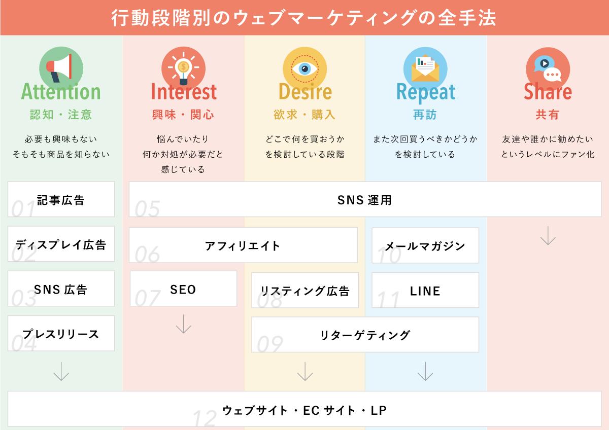 行動段階別のウェブマーケティング全手法